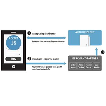 Authorize.Net Accept.js data flow